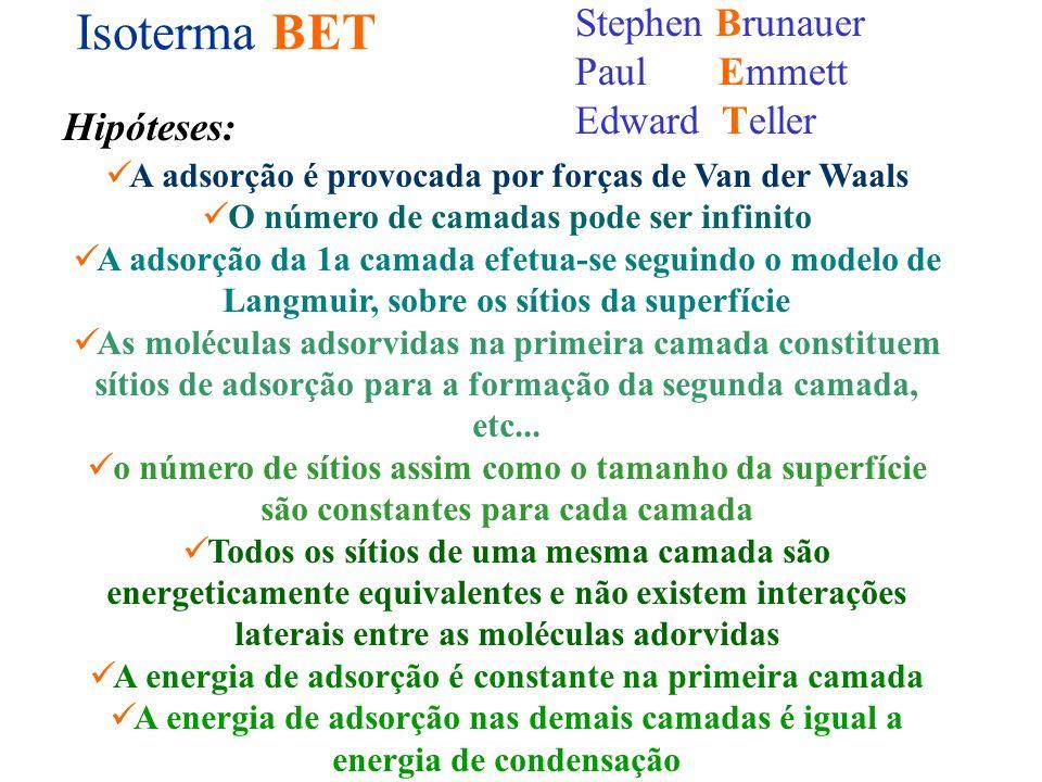 Isoterma BET Stephen Brunauer Paul Emmett Edward Teller Hipóteses: A adsorção é provocada por forças de Van der Waals O número de camadas pode ser inf