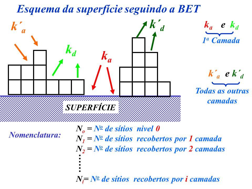 Esquema da superfície seguindo a BET SUPERFÍCIE k´ a k´ d kaka kdkd kaka e k d 1 a Camada k´ a e k´ d Todas as outras camadas Nomenclatura: N o = N o