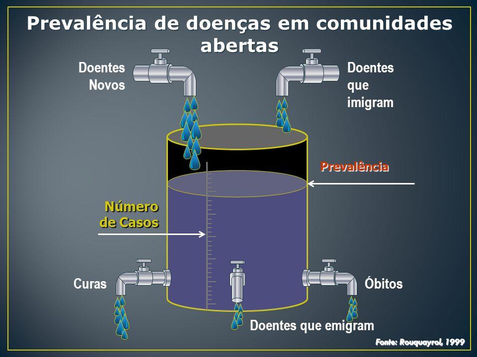 Doentes que imigram Prevalência CurasÓbitos Doentes que emigram Doentes Novos Número de Casos Prevalência de doenças em comunidades abertas Fonte: Rou