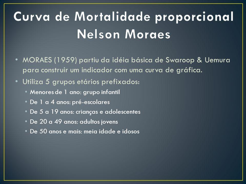 MORAES (1959) partiu da idéia básica de Swaroop & Uemura para construir um indicador com uma curva de gráfica. Utiliza 5 grupos etários prefixados: Me