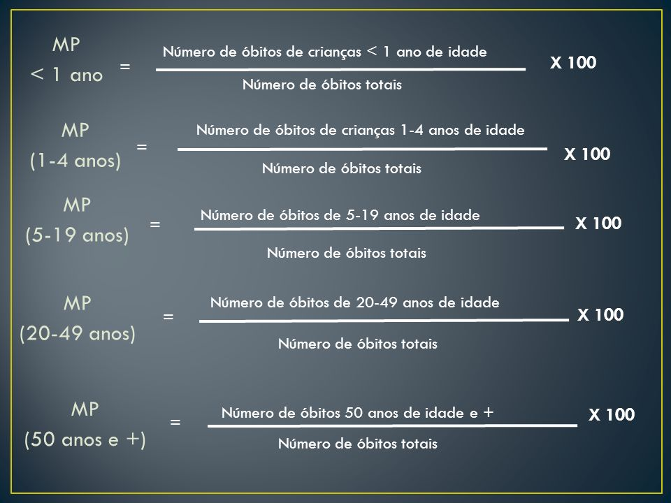 MP < 1 ano = Número de óbitos de crianças < 1 ano de idade Número de óbitos totais X 100 MP (1-4 anos) = Número de óbitos de crianças 1-4 anos de idad