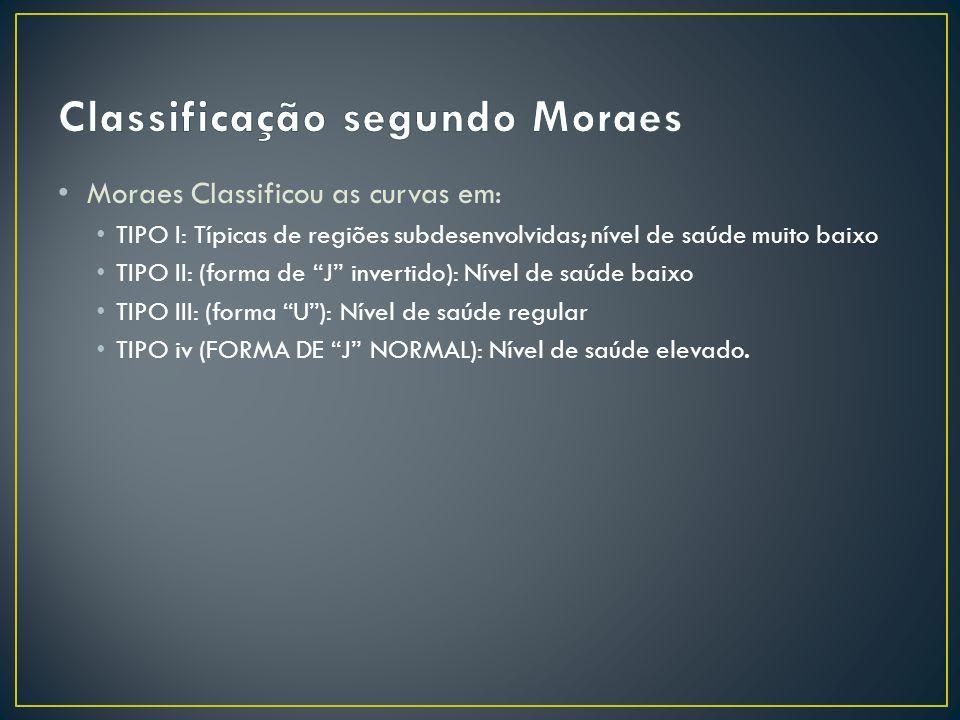 Moraes Classificou as curvas em: TIPO I: Típicas de regiões subdesenvolvidas; nível de saúde muito baixo TIPO II: (forma de J invertido): Nível de saú