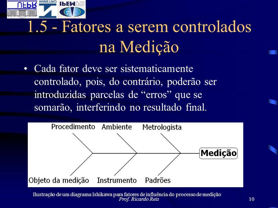Prof. Ricardo Reis10 1.5 - Fatores a serem controlados na Medição Cada fator deve ser sistematicamente controlado, pois, do contrário, poderão ser int