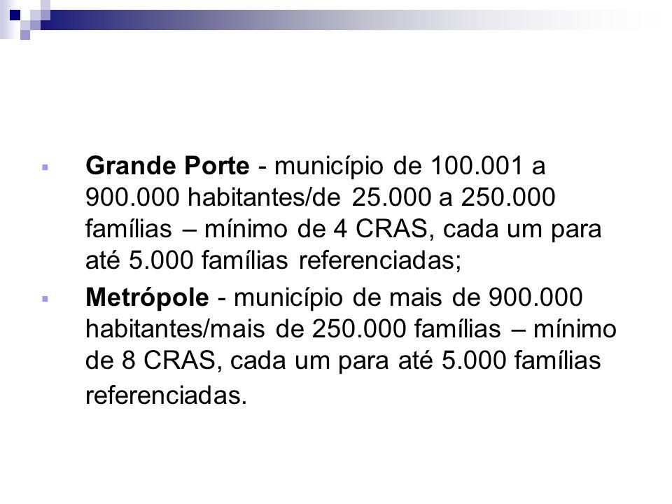 Grande Porte - município de 100.001 a 900.000 habitantes/de 25.000 a 250.000 famílias – mínimo de 4 CRAS, cada um para até 5.000 famílias referenciada