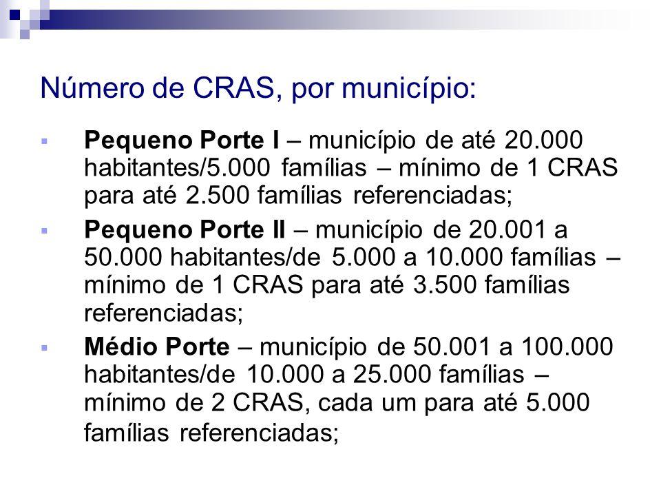 Grande Porte - município de 100.001 a 900.000 habitantes/de 25.000 a 250.000 famílias – mínimo de 4 CRAS, cada um para até 5.000 famílias referenciadas; Metrópole - município de mais de 900.000 habitantes/mais de 250.000 famílias – mínimo de 8 CRAS, cada um para até 5.000 famílias referenciadas.