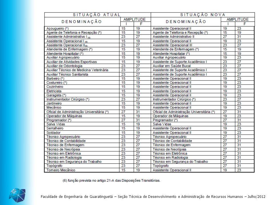 Faculdade de Engenharia de Guaratinguetá – Seção Técnica de Desenvolvimento e Administração de Recursos Humanos – Julho/2012