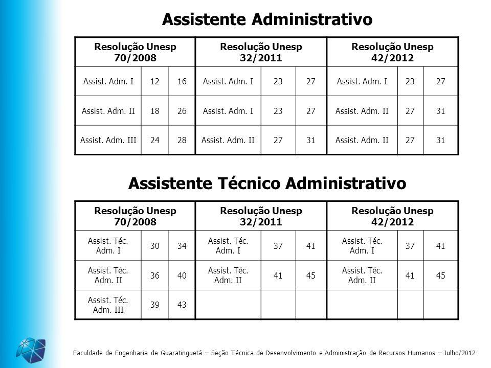 Faculdade de Engenharia de Guaratinguetá – Seção Técnica de Desenvolvimento e Administração de Recursos Humanos – Julho/2012 Assistente Administrativo