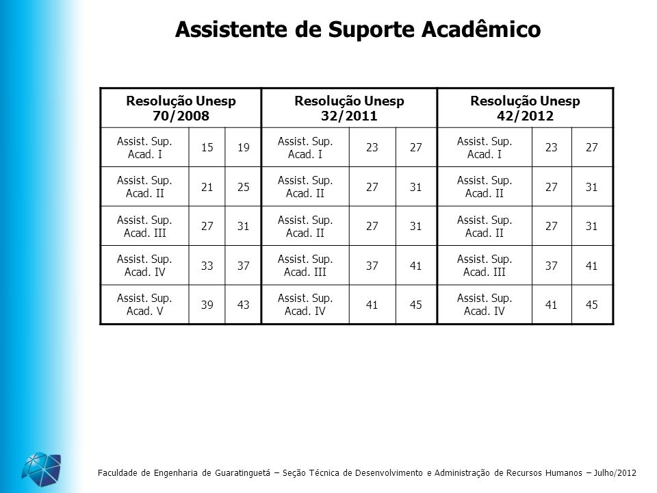 Faculdade de Engenharia de Guaratinguetá – Seção Técnica de Desenvolvimento e Administração de Recursos Humanos – Julho/2012 Assistente de Suporte Aca