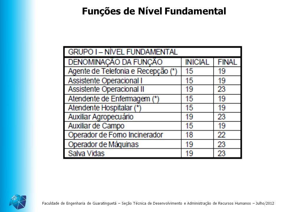 Faculdade de Engenharia de Guaratinguetá – Seção Técnica de Desenvolvimento e Administração de Recursos Humanos – Julho/2012 Funções de Nível Fundamen