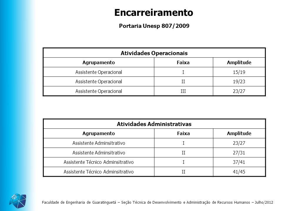 Faculdade de Engenharia de Guaratinguetá – Seção Técnica de Desenvolvimento e Administração de Recursos Humanos – Julho/2012 Atividades Operacionais A