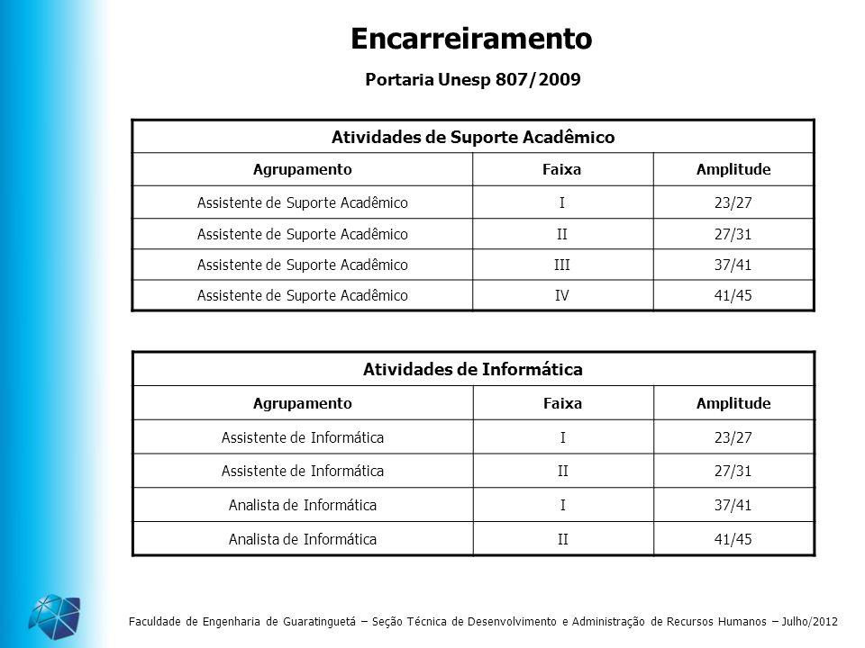 Faculdade de Engenharia de Guaratinguetá – Seção Técnica de Desenvolvimento e Administração de Recursos Humanos – Julho/2012 Atividades de Suporte Aca