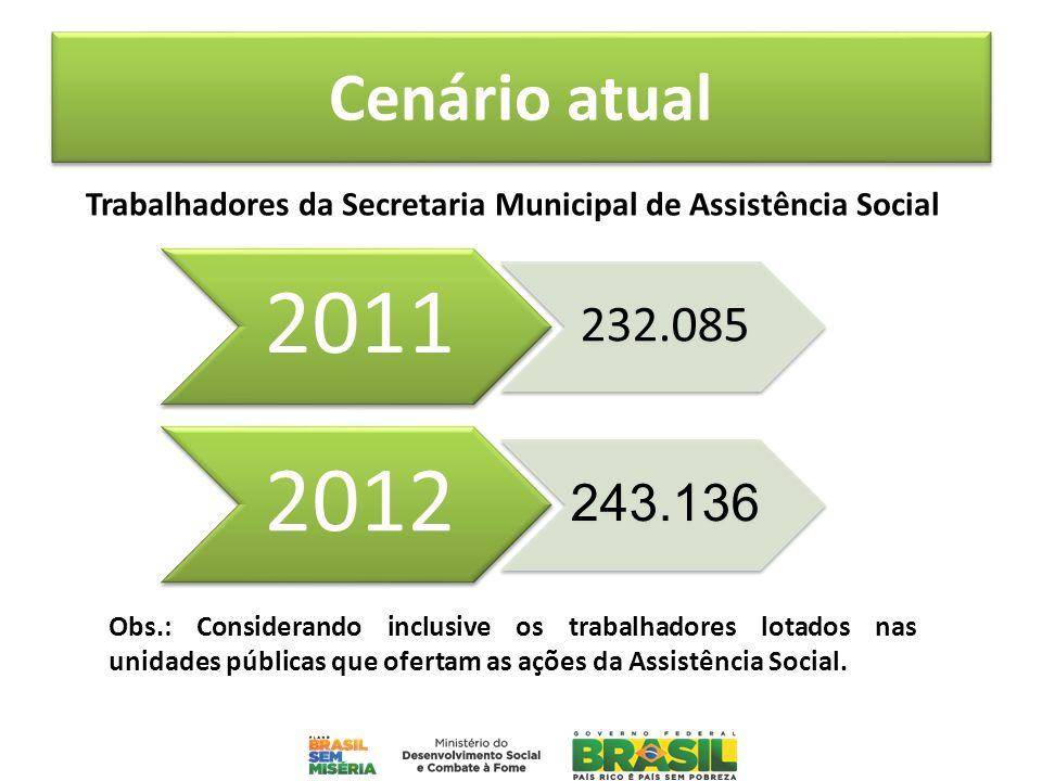 Cenário atual Trabalhadores da Secretaria Municipal de Assistência Social Obs.: Considerando inclusive os trabalhadores lotados nas unidades públicas