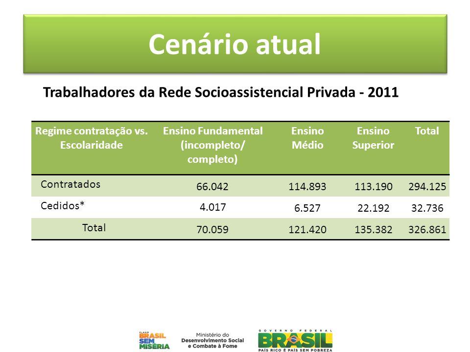 Cenário atual Trabalhadores da Rede Socioassistencial Privada - 2011 Regime contratação vs. Escolaridade Ensino Fundamental (incompleto/ completo) Ens