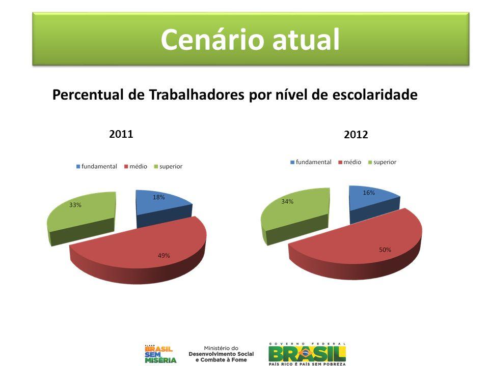 2011 2012 Percentual de Trabalhadores por nível de escolaridade Cenário atual