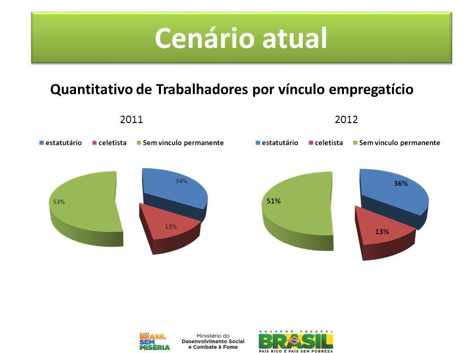 Quantitativo de Trabalhadores por vínculo empregatício 2011 2012 Cenário atual