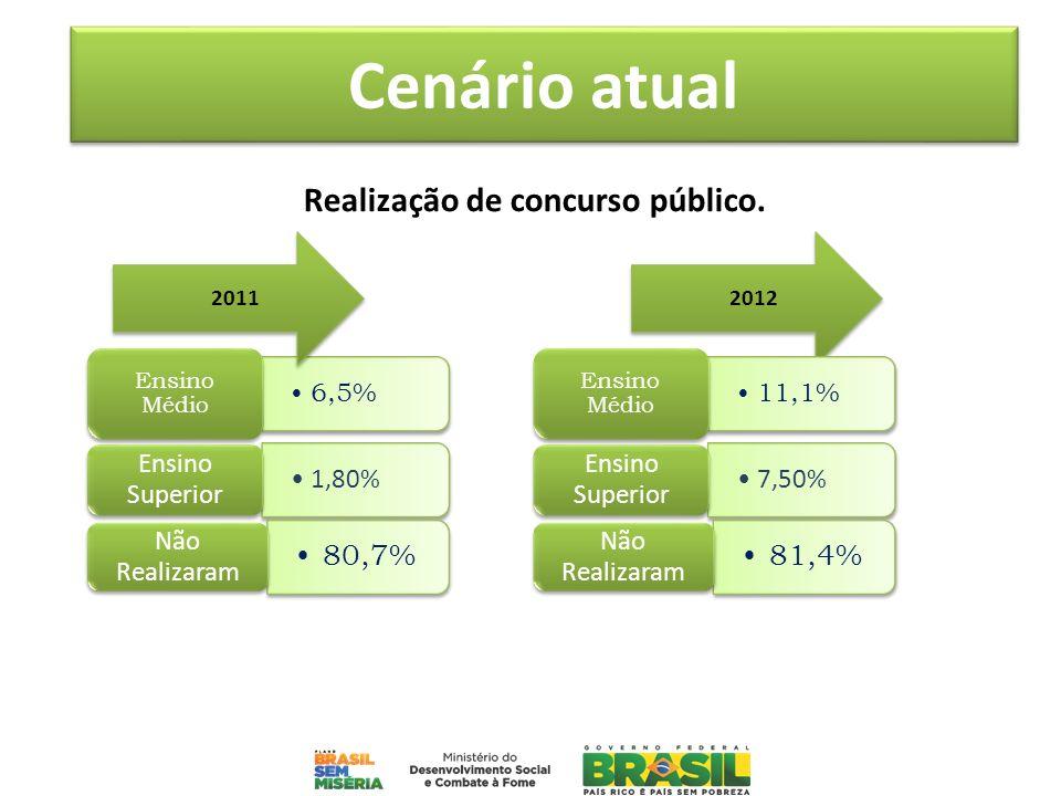 Realização de concurso público. 6,5% Ensino Médio 1,80% Ensino Superior 80,7% Não Realizaram 20112012 11,1% Ensino Médio 7,50% Ensino Superior 81,4% N