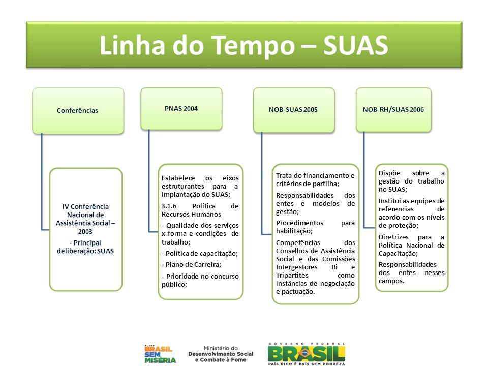 Linha do Tempo – SUAS Estabelece os eixos estruturantes para a implantação do SUAS; 3.1.6 Política de Recursos Humanos - Qualidade dos serviços x form