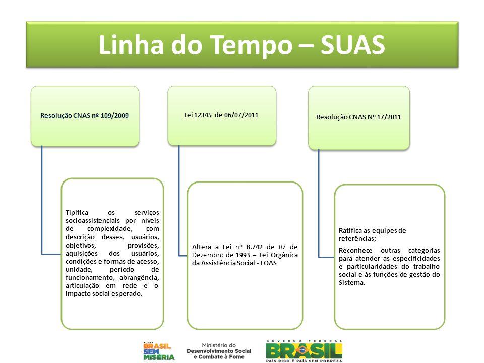 Linha do Tempo – SUAS Tipifica os serviços socioassistenciais por níveis de complexidade, com descrição desses, usuários, objetivos, provisões, aquisi