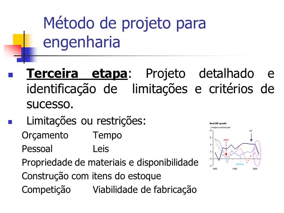 Terceira etapa: Projeto detalhado e identificação de limitações e critérios de sucesso. Limitações ou restrições: OrçamentoTempo PessoalLeis Proprieda
