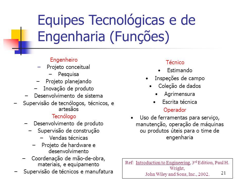 21 Engenheiro –Projeto conceitual –Pesquisa –Projeto planejando –Inovação de produto –Desenvolvimento de sistema –Supervisão de tecnólogos, técnicos,