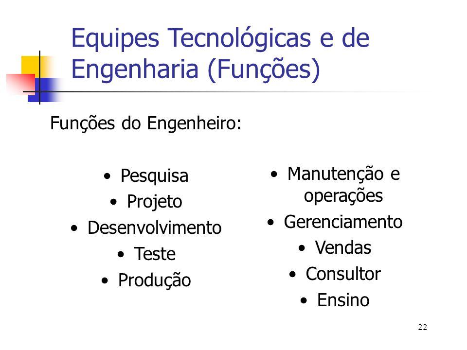 22 Funções do Engenheiro: Pesquisa Projeto Desenvolvimento Teste Produção Manutenção e operações Gerenciamento Vendas Consultor Ensino Equipes Tecnoló