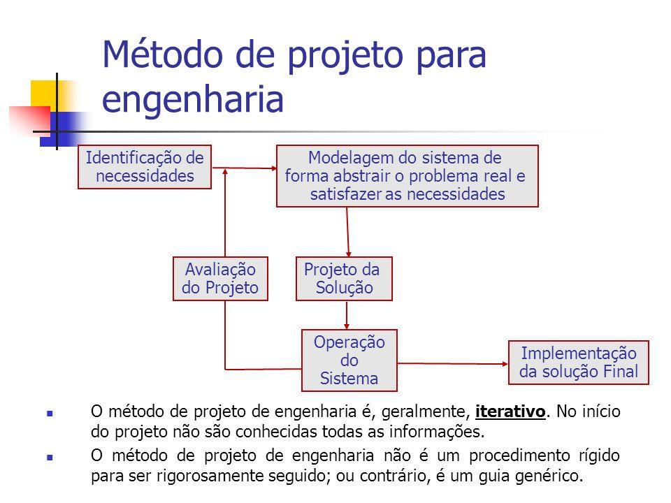 Quinta etapa: Estudo de Viabilidade Analisar cada solução em potencial Escolher as melhores soluções Documentar soluções Comunicar soluções à gerência Método de projeto para engenharia
