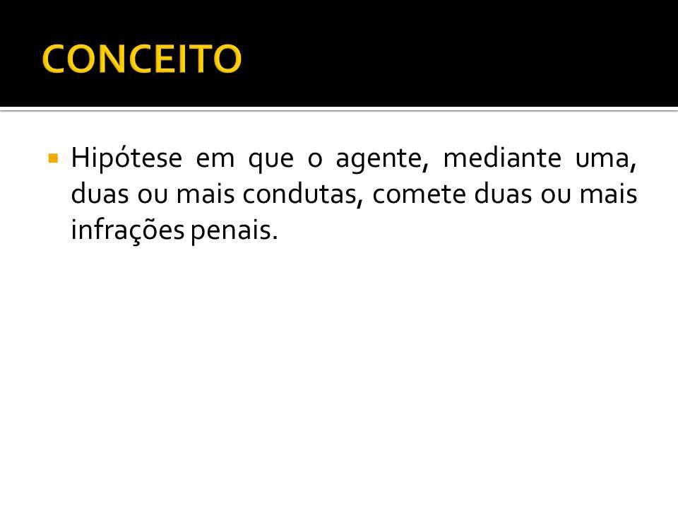 Hipótese em que o agente, mediante uma, duas ou mais condutas, comete duas ou mais infrações penais.