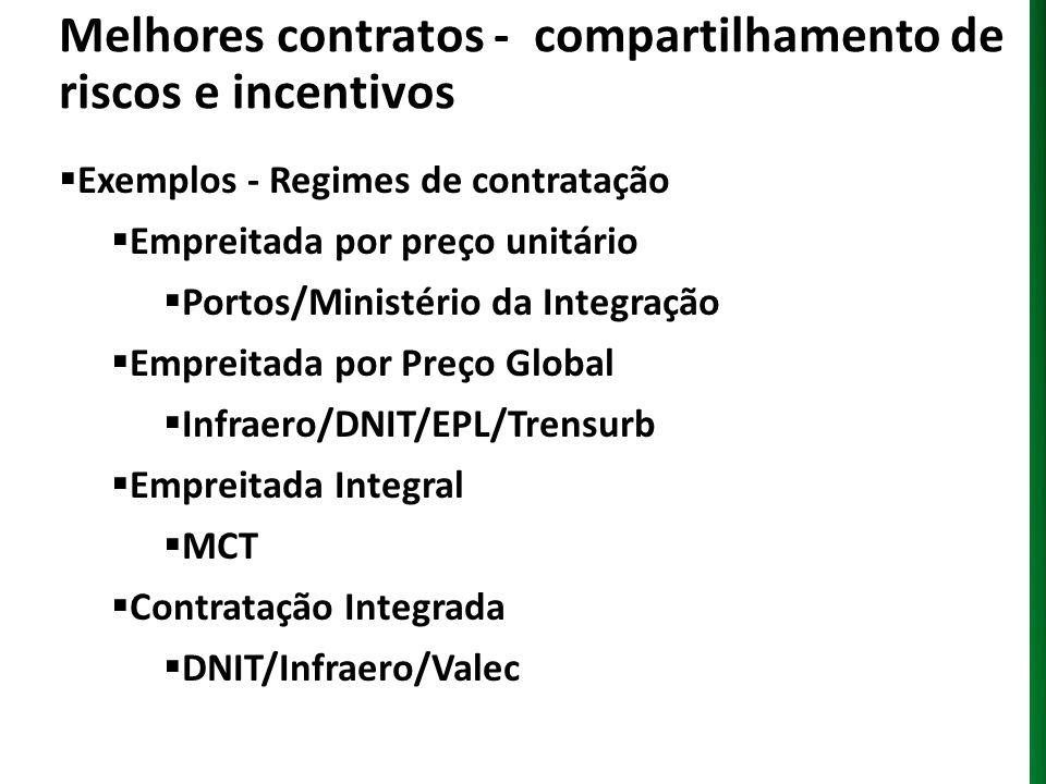 Melhores contratos - compartilhamento de riscos e incentivos Exemplos - Regimes de contratação Empreitada por preço unitário Portos/Ministério da Inte