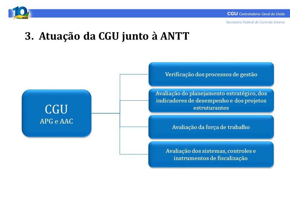 3. Atuação da CGU junto à ANTT CGU APG e AAC CGU APG e AAC Avaliação dos sistemas, controles e instrumentos de fiscalização Avaliação da força de trab