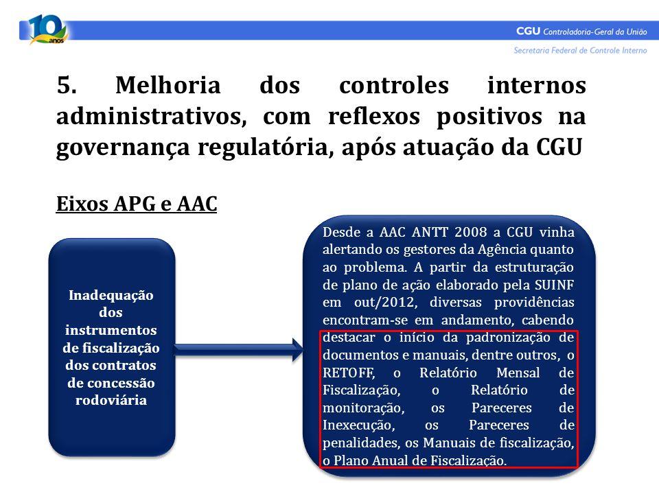 5. Melhoria dos controles internos administrativos, com reflexos positivos na governança regulatória, após atuação da CGU Eixos APG e AAC Inadequação