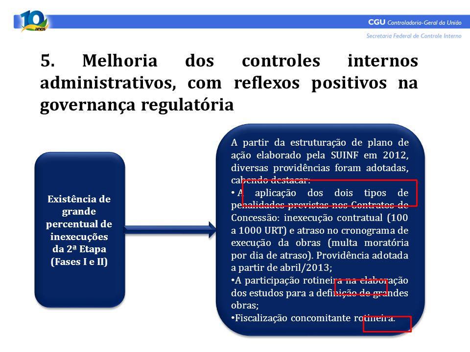 5. Melhoria dos controles internos administrativos, com reflexos positivos na governança regulatória Existência de grande percentual de inexecuções da