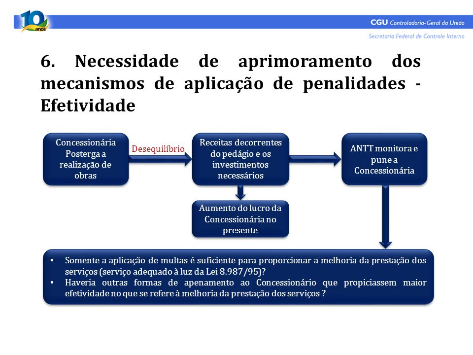 6. Necessidade de aprimoramento dos mecanismos de aplicação de penalidades - Efetividade Concessionária Posterga a realização de obras Receitas decorr
