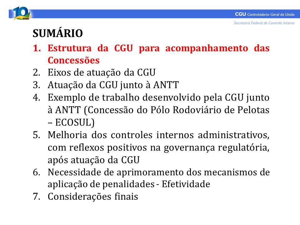 1.Estrutura da CGU para acompanhamento das Concessões 2.Eixos de atuação da CGU 3.Atuação da CGU junto à ANTT 4.Exemplo de trabalho desenvolvido pela