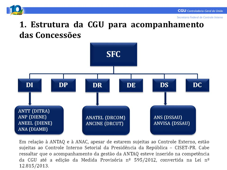 1. Estrutura da CGU para acompanhamento das Concessões SFC DI DP DR DE DSDC ANTT (DITRA) ANP (DIENE) ANEEL (DIENE) ANA (DIAMB) ANTT (DITRA) ANP (DIENE