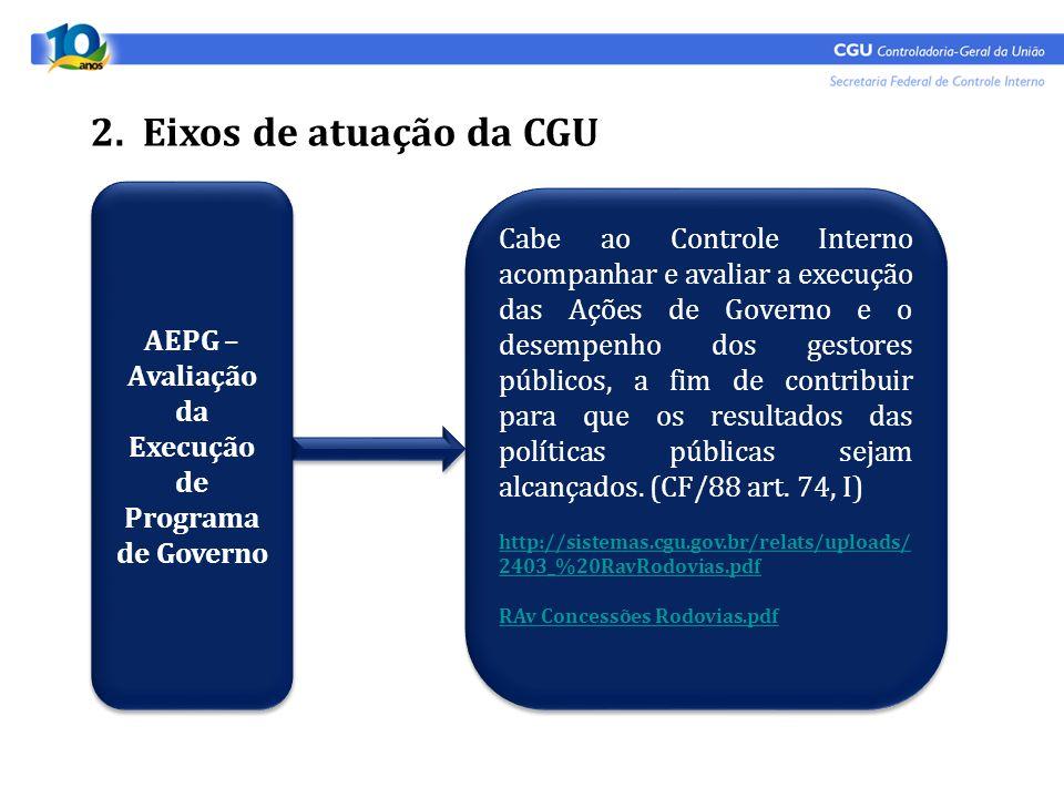 2. Eixos de atuação da CGU AEPG – Avaliação da Execução de Programa de Governo Cabe ao Controle Interno acompanhar e avaliar a execução das Ações de G