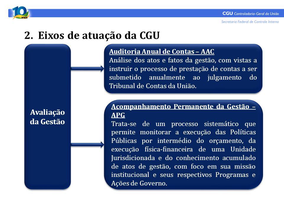 2. Eixos de atuação da CGU Avaliação da Gestão Auditoria Anual de Contas – AAC Análise dos atos e fatos da gestão, com vistas a instruir o processo de