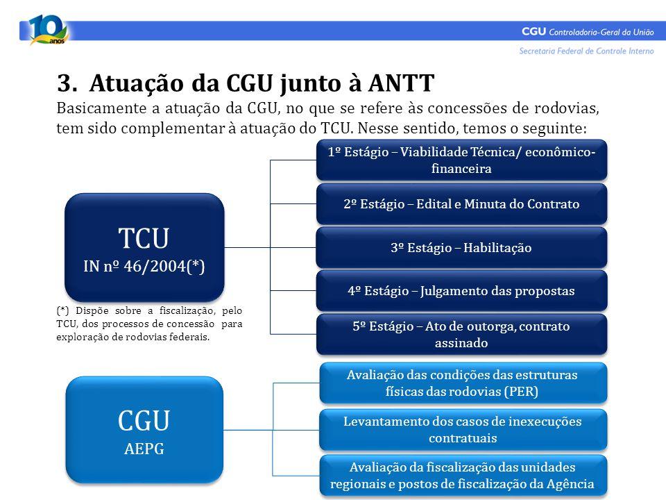Basicamente a atuação da CGU, no que se refere às concessões de rodovias, tem sido complementar à atuação do TCU. Nesse sentido, temos o seguinte: 3.