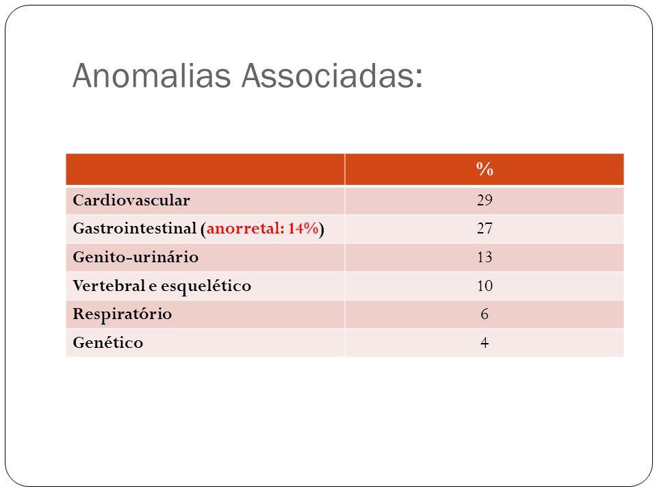 Anomalias Associadas: % Cardiovascular29 Gastrointestinal (anorretal: 14%)27 Genito-urinário13 Vertebral e esquelético10 Respiratório6 Genético4