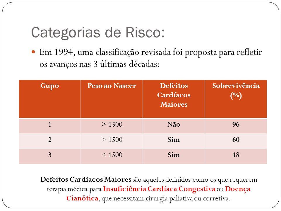 Categorias de Risco: Em 1994, uma classificação revisada foi proposta para refletir os avanços nas 3 últimas décadas: GupoPeso ao NascerDefeitos Cardí
