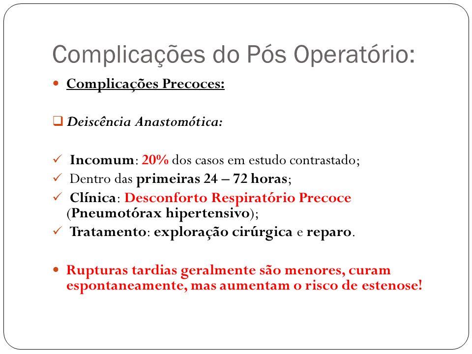 Complicações do Pós Operatório: Complicações Precoces: Deiscência Anastomótica: Incomum: 20% dos casos em estudo contrastado; Dentro das primeiras 24
