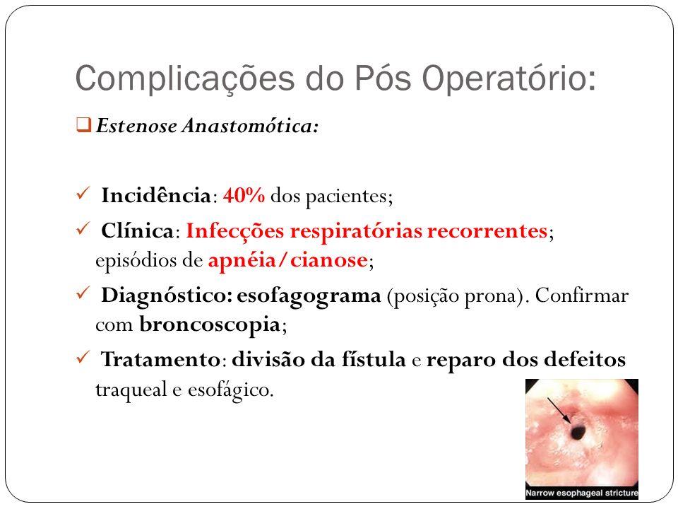 Complicações do Pós Operatório: Estenose Anastomótica: Incidência: 40% dos pacientes; Clínica: Infecções respiratórias recorrentes; episódios de apnéi