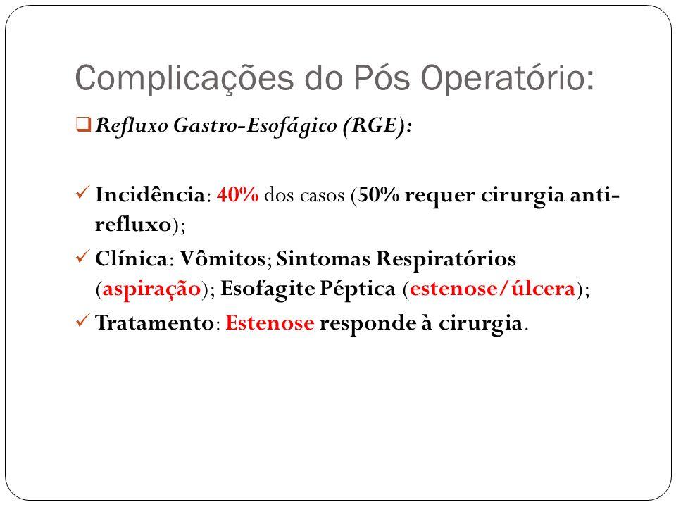 Complicações do Pós Operatório: Refluxo Gastro-Esofágico (RGE): Incidência: 40% dos casos (50% requer cirurgia anti- refluxo); Clínica: Vômitos; Sinto