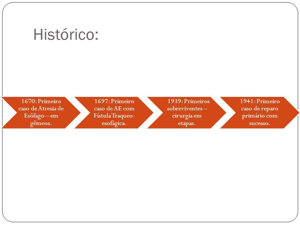 Histórico: 1670: Primeiro caso de Atresia de Esôfago – em gêmeos. 1697: Primeiro caso de AE com Fístula Traqueo- esofágica. 1939: Primeiros sobreviven
