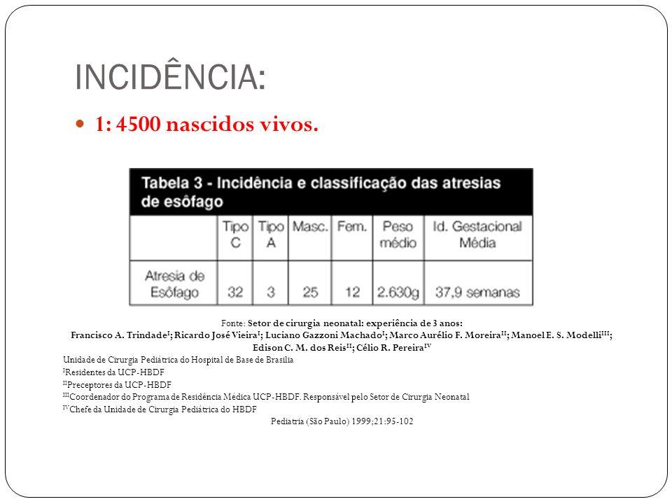 INCIDÊNCIA: 1: 4500 nascidos vivos. Fonte: Setor de cirurgia neonatal: experiência de 3 anos: Francisco A. Trindade I ; Ricardo José Vieira I ; Lucian