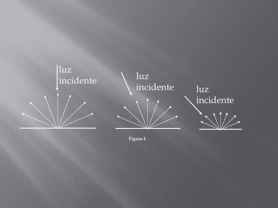 luz incidente Figura 4