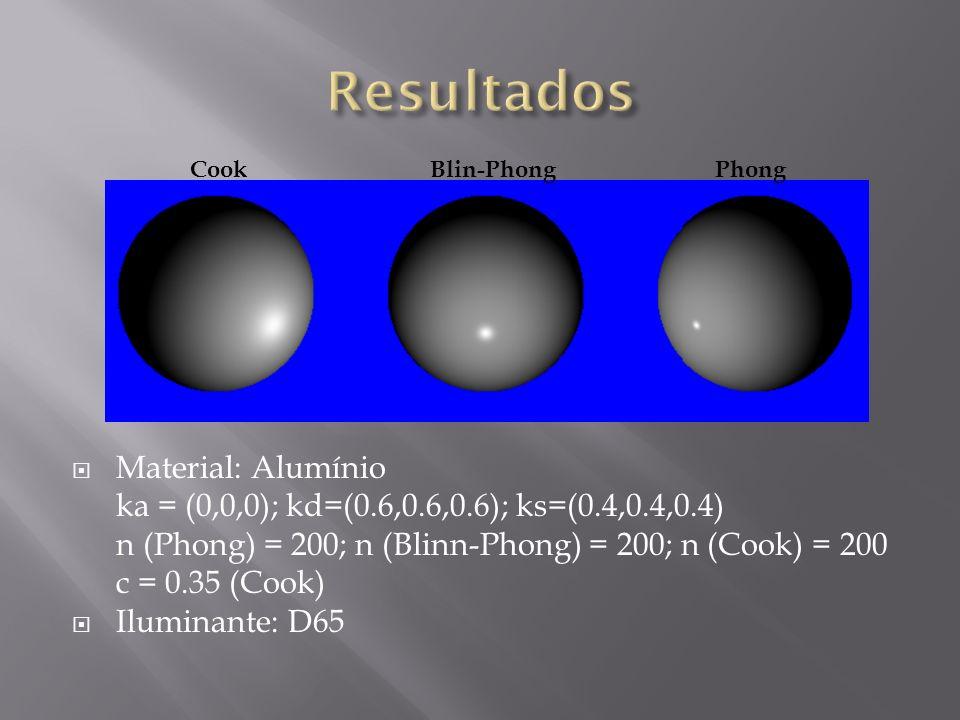 Material: Alumínio ka = (0,0,0); kd=(0.6,0.6,0.6); ks=(0.4,0.4,0.4) n (Phong) = 200; n (Blinn-Phong) = 200; n (Cook) = 200 c = 0.35 (Cook) Iluminante: