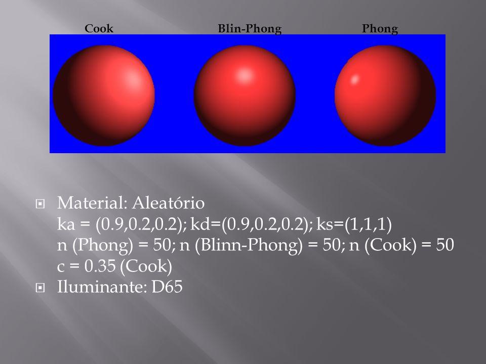 Material: Aleatório ka = (0.9,0.2,0.2); kd=(0.9,0.2,0.2); ks=(1,1,1) n (Phong) = 50; n (Blinn-Phong) = 50; n (Cook) = 50 c = 0.35 (Cook) Iluminante: D