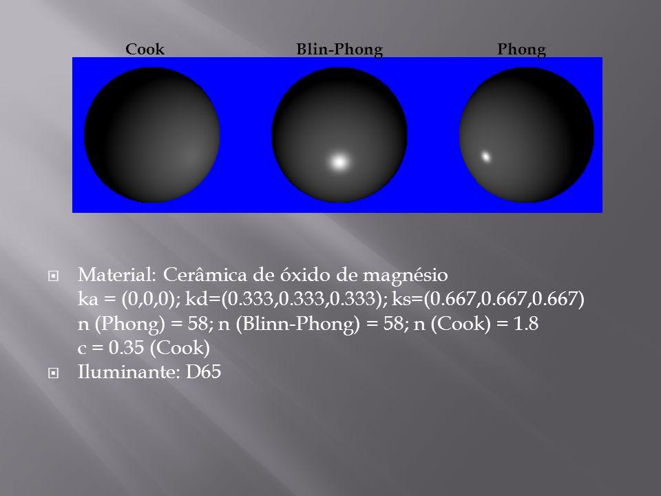 Material: Cerâmica de óxido de magnésio ka = (0,0,0); kd=(0.333,0.333,0.333); ks=(0.667,0.667,0.667) n (Phong) = 58; n (Blinn-Phong) = 58; n (Cook) =