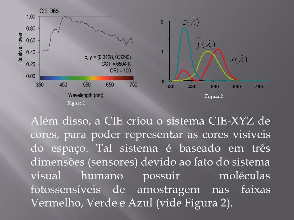 Além disso, a CIE criou o sistema CIE-XYZ de cores, para poder representar as cores visíveis do espaço. Tal sistema é baseado em três dimensões (senso