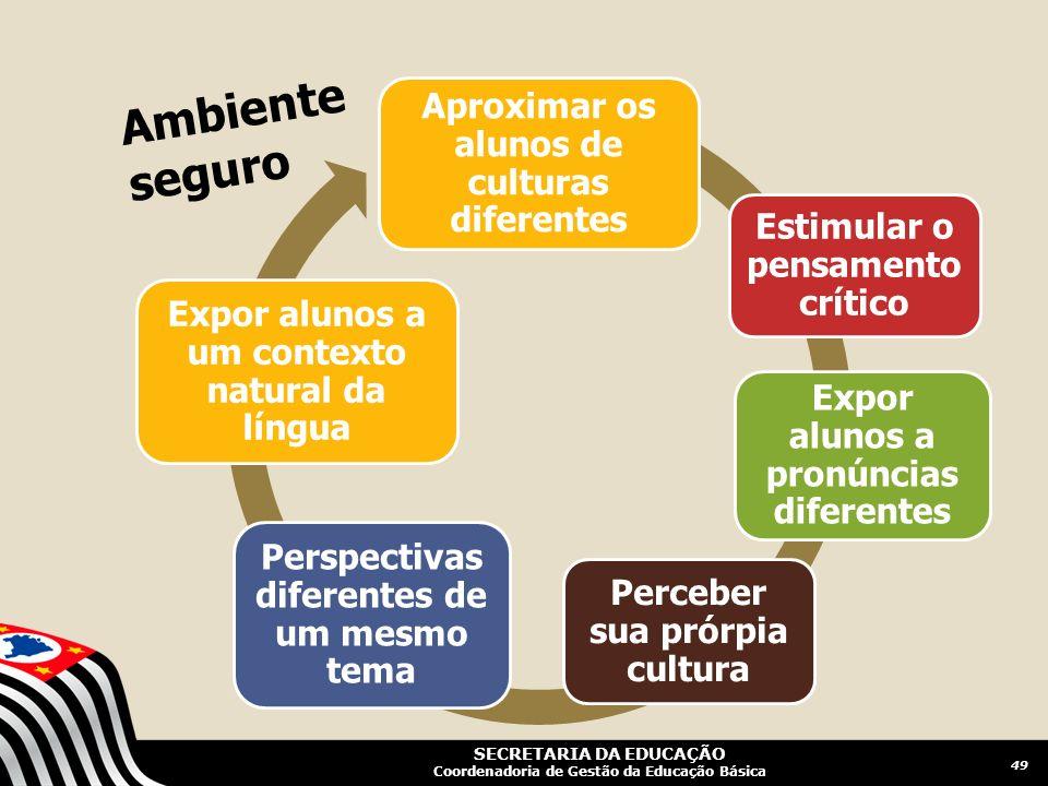 SECRETARIA DA EDUCAÇÃO Coordenadoria de Gestão da Educação Básica Aproximar os alunos de culturas diferentes Estimular o pensament o crítico Expor alu
